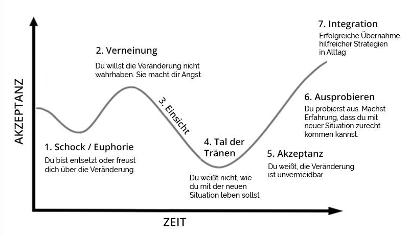 Phasen der trauer fünf Stages of